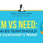 Problem vs Need - Why Your Sales Team Should Not Sell to a Customer's Need