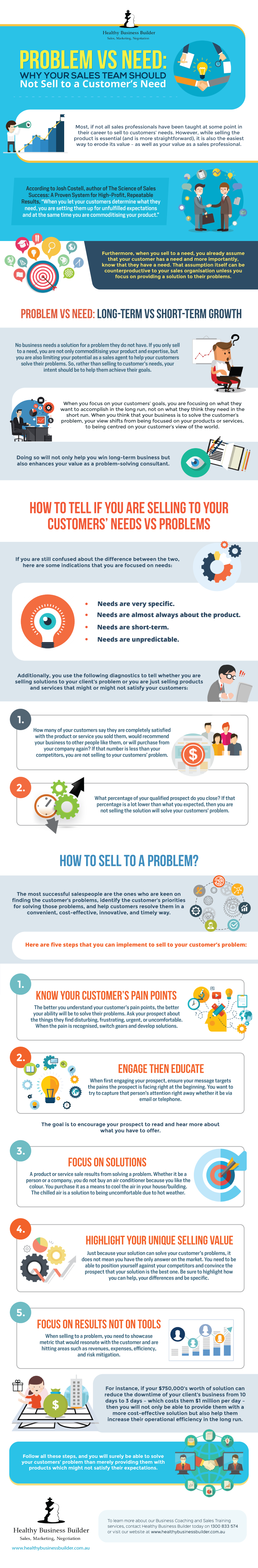 Problem vs Need - Why Your Sales Team Should Not Sell to a Customers Need