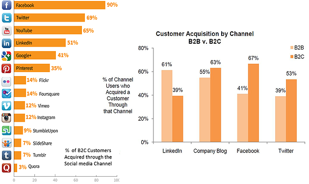 YOUR CUSTOMERS ARE ON SOCIAL MEDIA