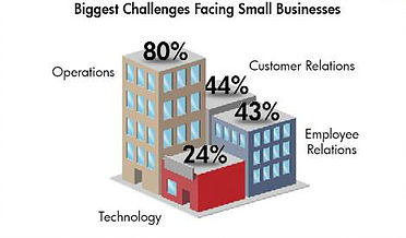 5 Biggest Challenges Facing Your Small Business