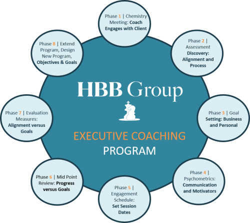large circle with eight smaller circles, large circle says HBB Group Executive Coaching Program, with eight smaller circles outlinging the steps in the program