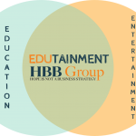venn diagram of education and entertainment being edutainment for company conference activities