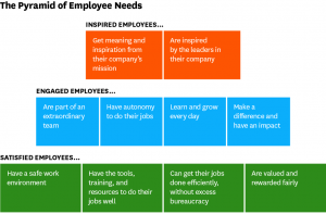 company conference blog image of employee needs