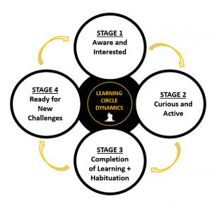 learning circle dynamics image