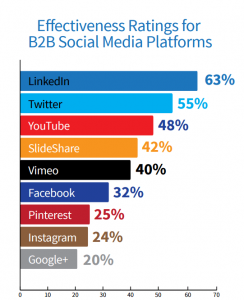bar graph of top social media B2B platforms